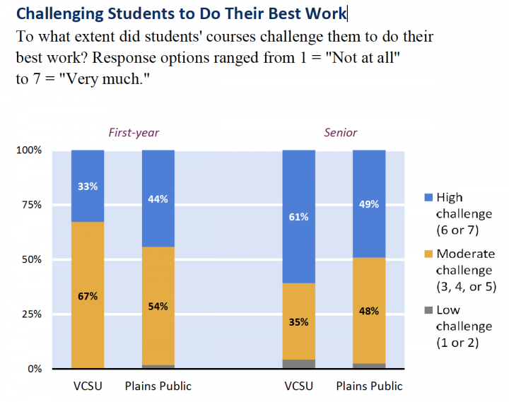 Chart showing NSSE data about Challenging Students to Do Their Best Work